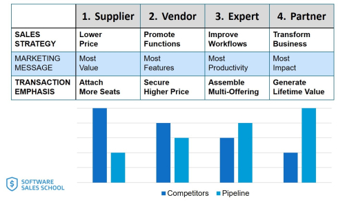 Four Business Software Sales Strategies